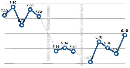 kr_ratings_0209.jpg